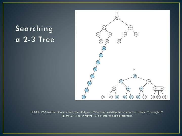 FIGURE 19-6 (a) The binary search tree of Figure 19-5a after inserting the sequence of values 32 through 39