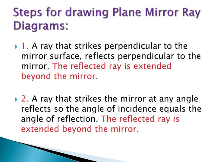 Steps for drawing Plane Mirror Ray Diagrams: