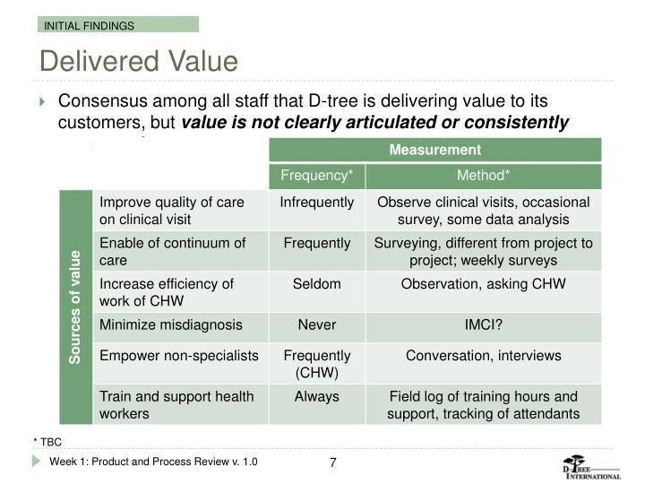 Delivered Value