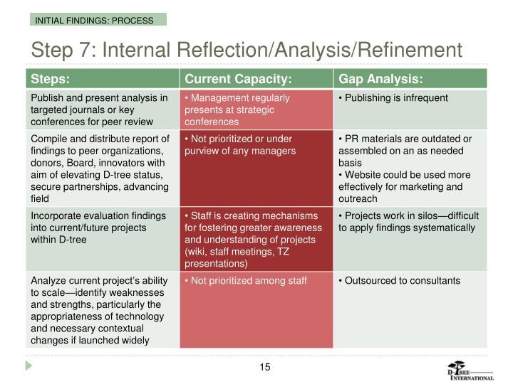 Step 7: Internal Reflection/Analysis/Refinement