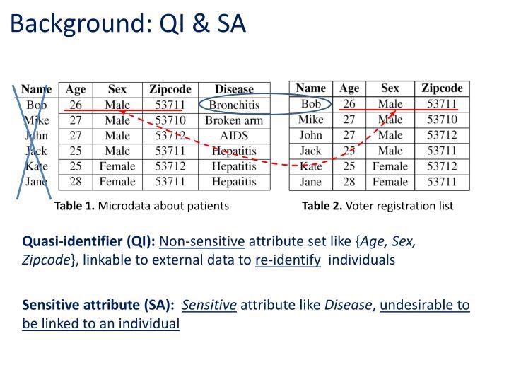 Background: QI & SA