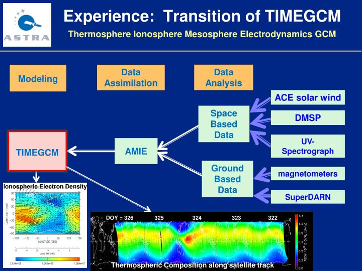 Experience:  Transition of TIMEGCM
