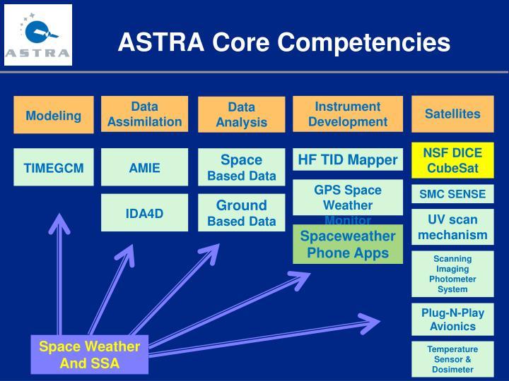 ASTRA Core Competencies