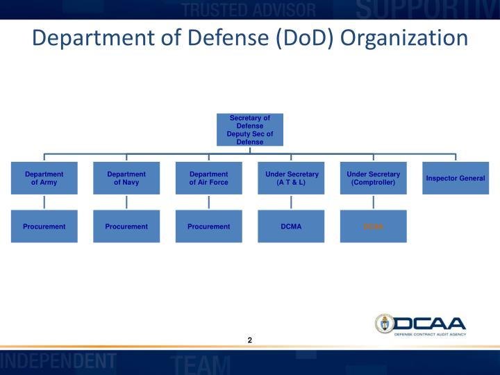 Department of defense dod organization