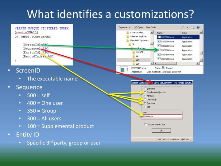 What identifies a customizations?