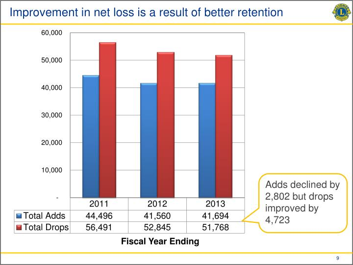 Improvement in net loss is a result of better retention
