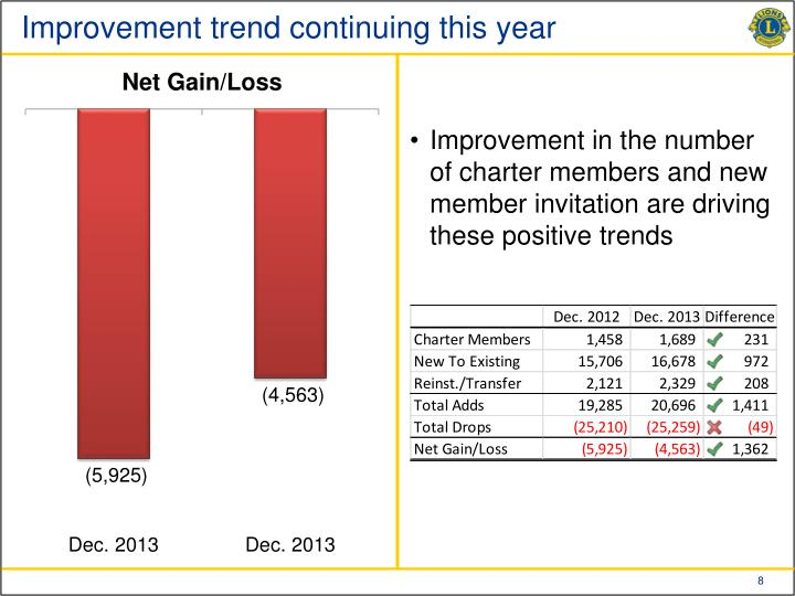 Improvement trend continuing this year