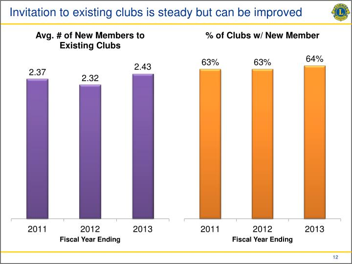 Invitation to existing clubs is steady but can be improved