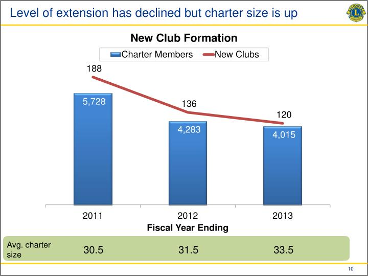 Level of extension has declined but charter size is up