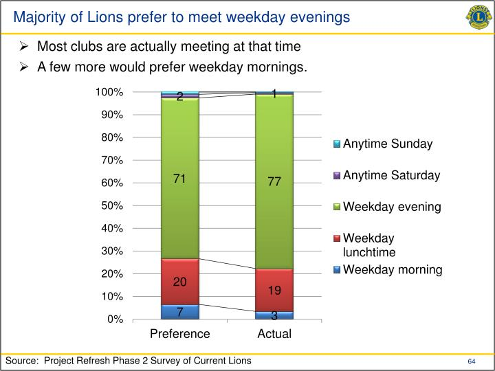Majority of Lions prefer to meet weekday evenings