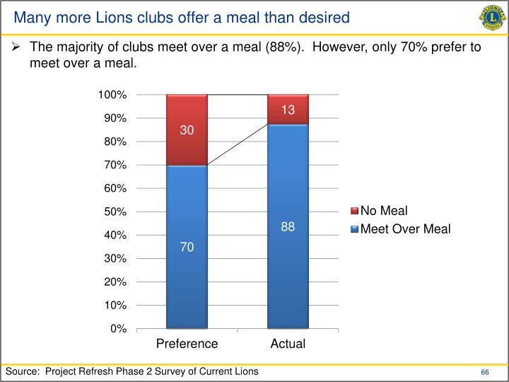 Many more Lions clubs offer a meal than desired