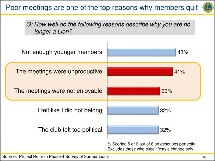 Poor meetings are one of the top reasons why members quit