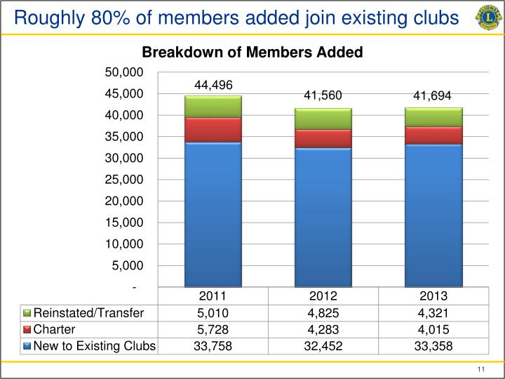 Roughly 80% of members added join existing clubs
