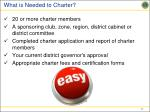 what is needed to charter