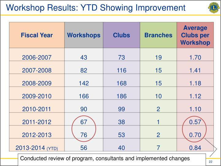 Workshop Results: YTD Showing Improvement
