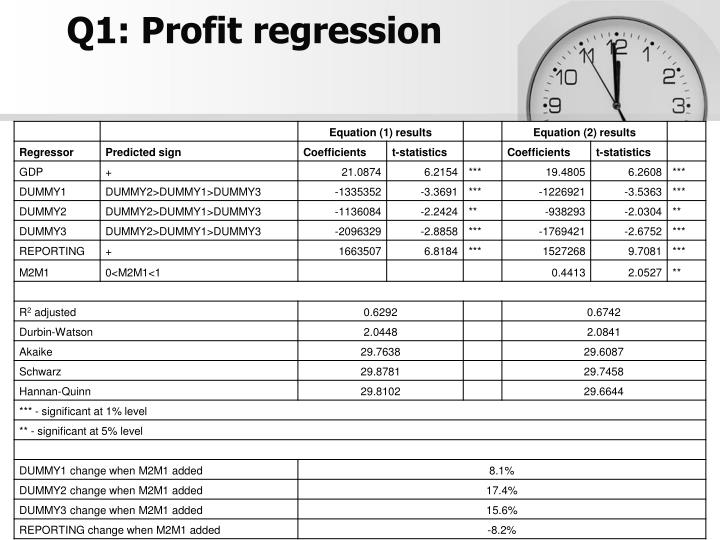 Q1: Profit regression