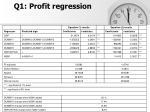 q1 profit regression
