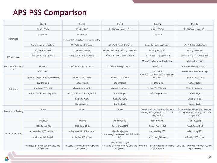 APS PSS Comparison