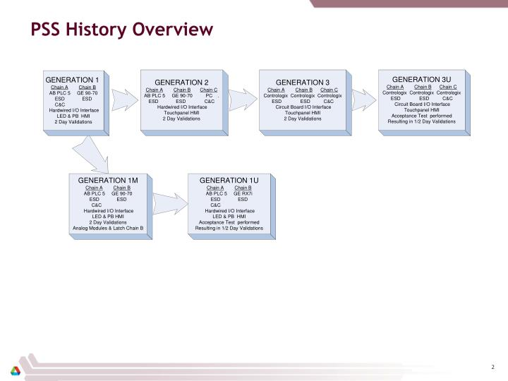 Pss history overview
