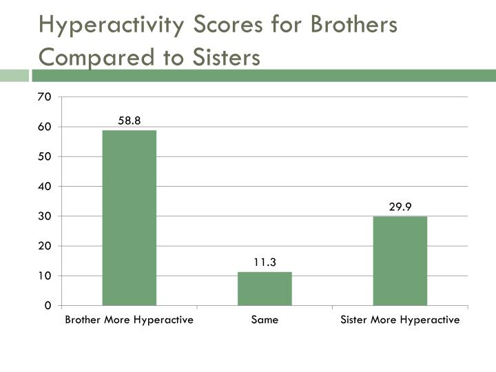 Hyperactivity Scores for Brothers Compared to Sisters
