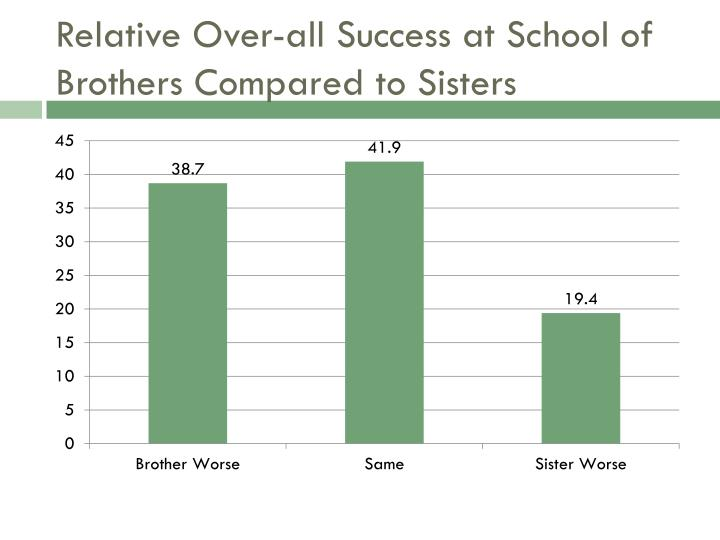 Relative Over-all Success at School of Brothers Compared to Sisters