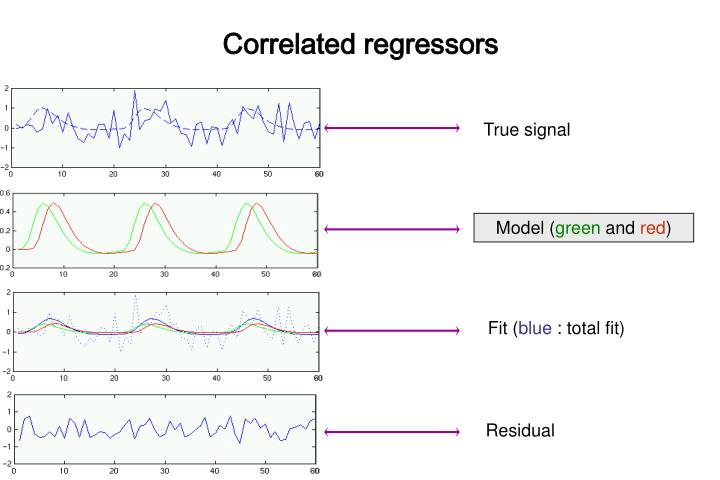 Correlated regressors