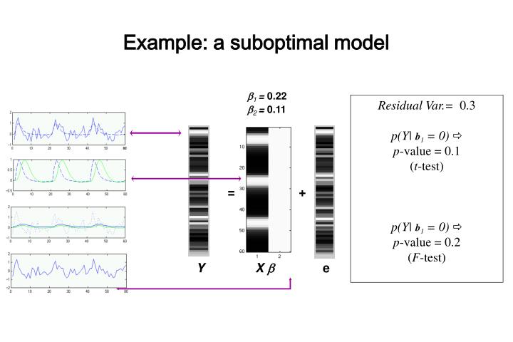 Example: a suboptimal model