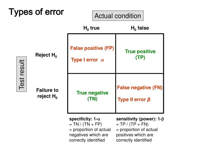 False positive (FP)