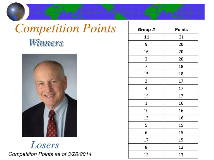 Competition Points