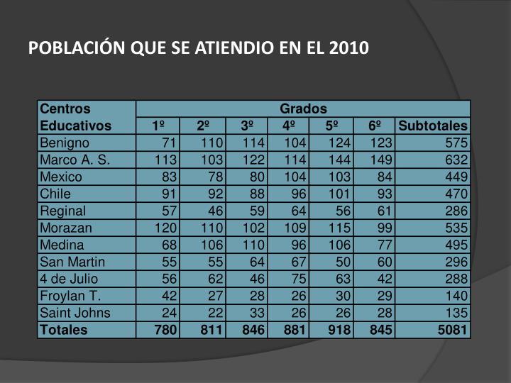 POBLACIÓN QUE SE ATIENDIO EN EL 2010