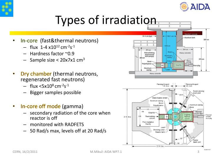 Types of irradiation