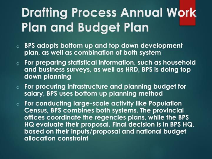 Drafting Process Annual Work Plan and Budget Plan