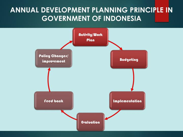 ANNUAL DEVELOPMENT PLANNING PRINCIPLE IN GOVERNMENT OF INDONESIA