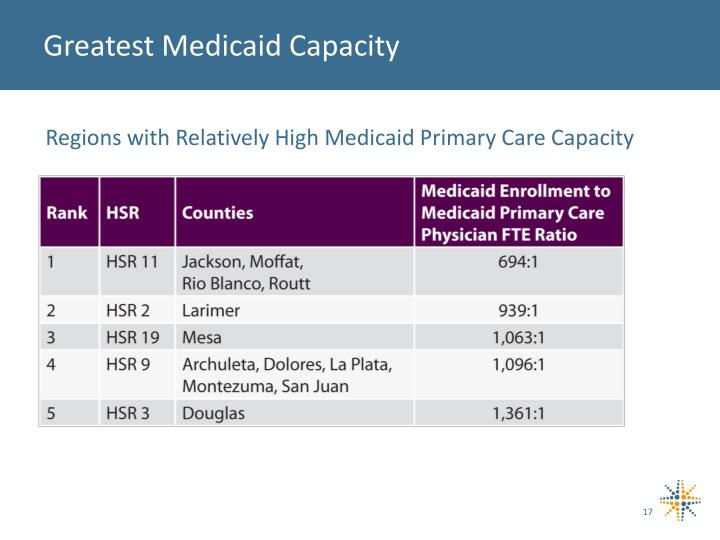 Greatest Medicaid Capacity