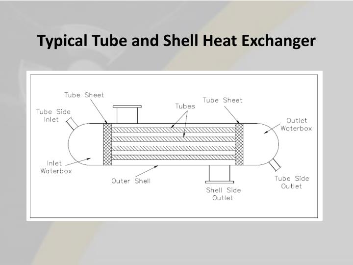 Typical Tube and Shell Heat Exchanger