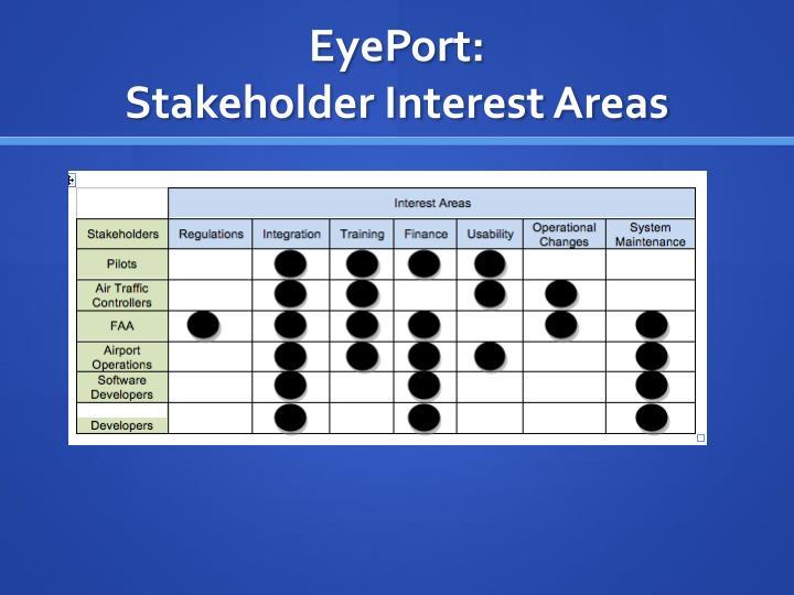 EyePort
