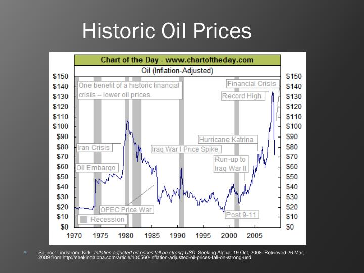 Historic Oil Prices