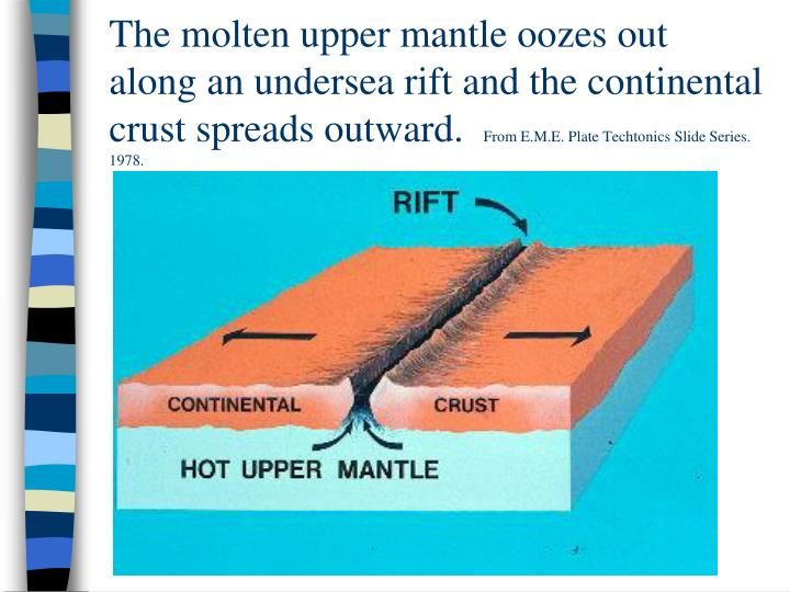 The molten upper mantle oozes out along an undersea rift and the continental crust spreads outward.
