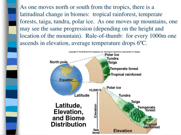 As one moves north or south from the tropics, there is a latitudinal change in biomes:  tropical rai...