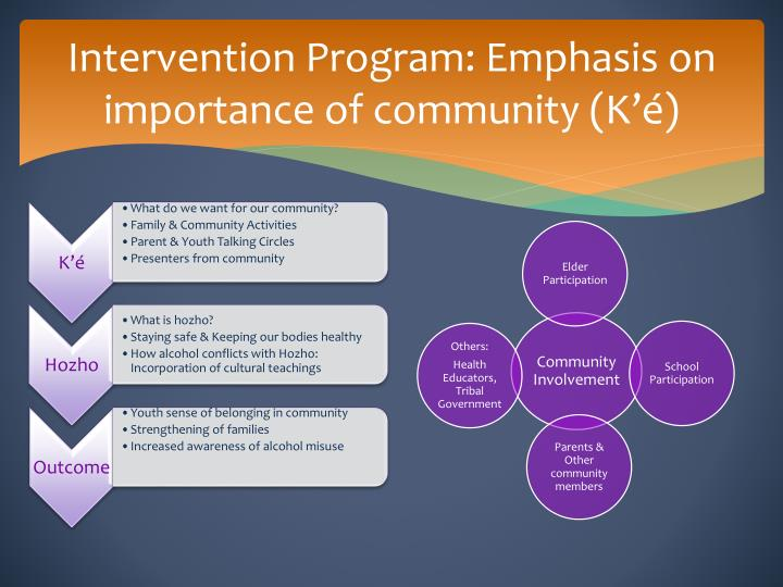 Intervention Program: Emphasis on importance of community (
