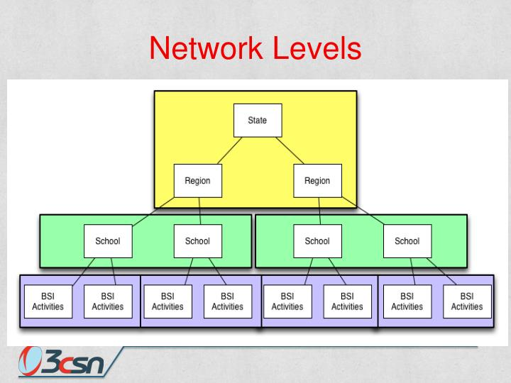 Network Levels