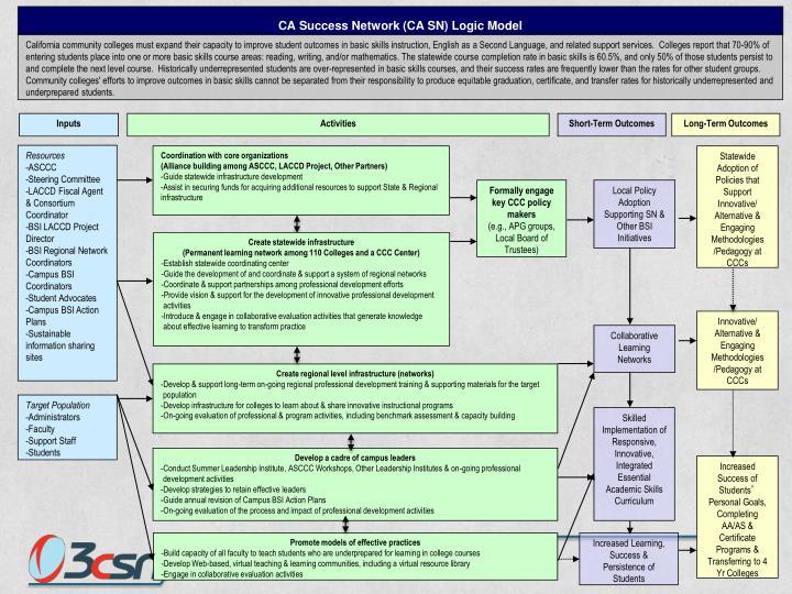 CA Success Network (CA SN) Logic Model