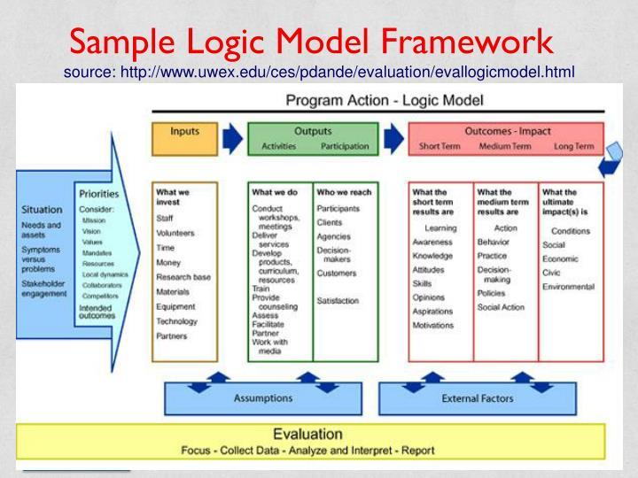 Sample Logic Model Framework