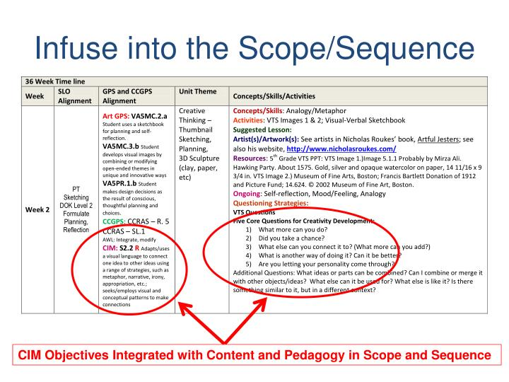 Infuse into the Scope/Sequence