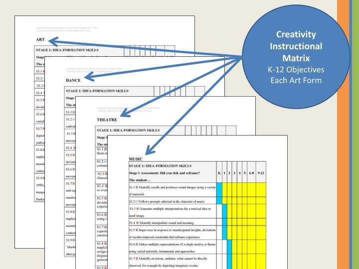 Creativity Instructional Matrix
