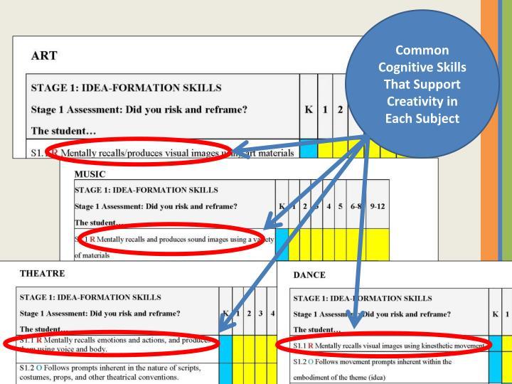 Common Cognitive Skills
