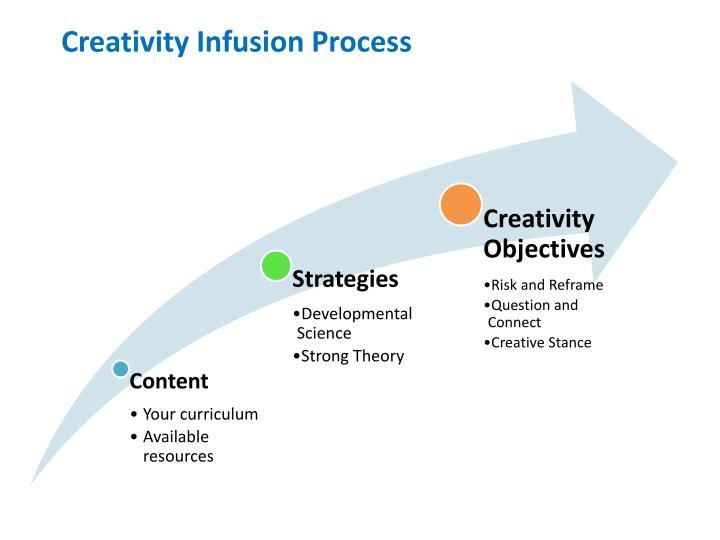 Creativity Infusion Process