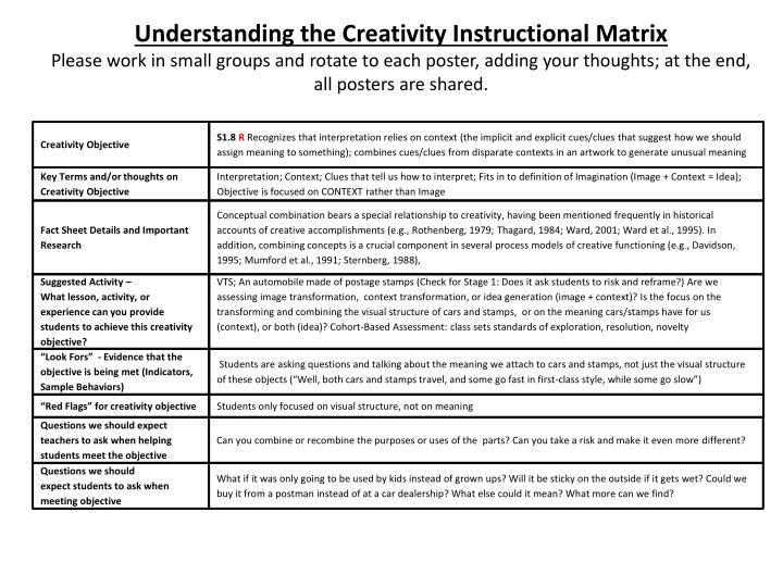 Understanding the Creativity Instructional Matrix