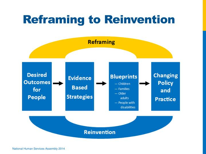 Reframing to Reinvention