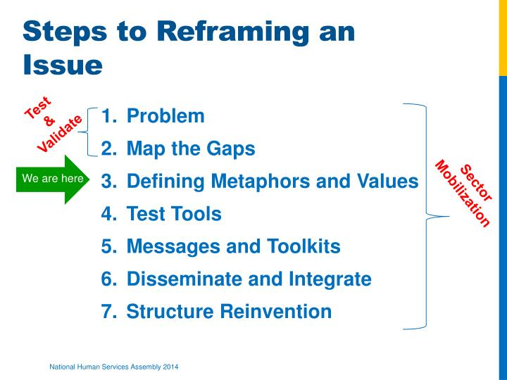 Steps to Reframing an